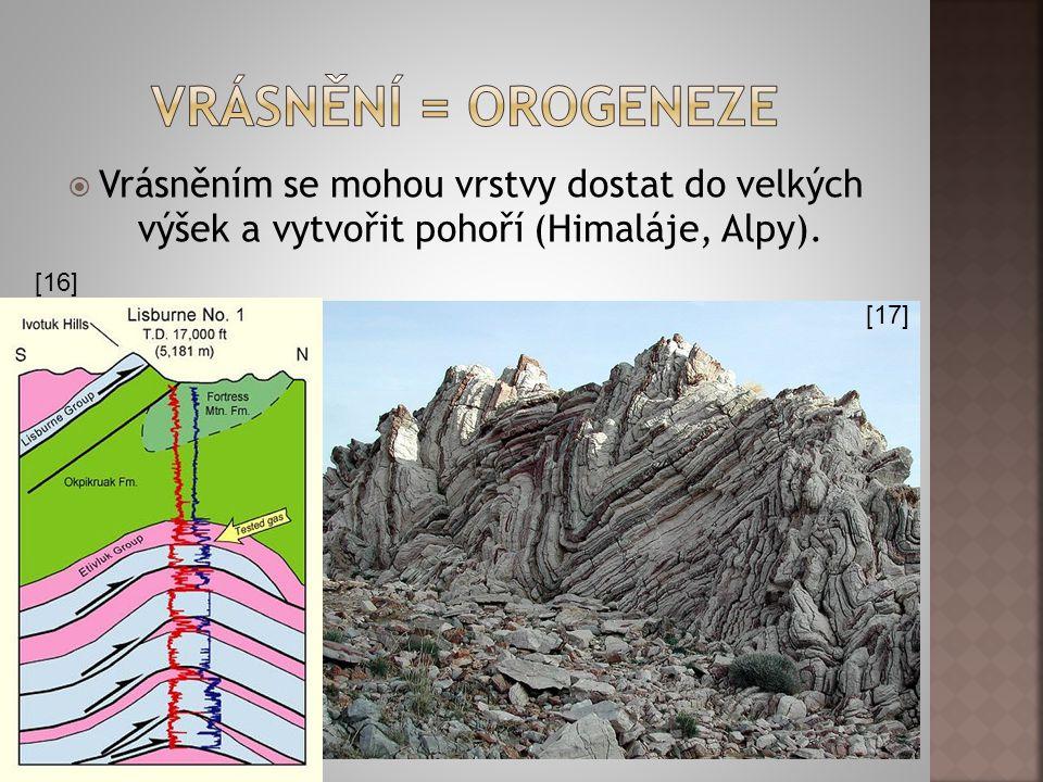 Vrásnění = orogeneze Vrásněním se mohou vrstvy dostat do velkých výšek a vytvořit pohoří (Himaláje, Alpy).
