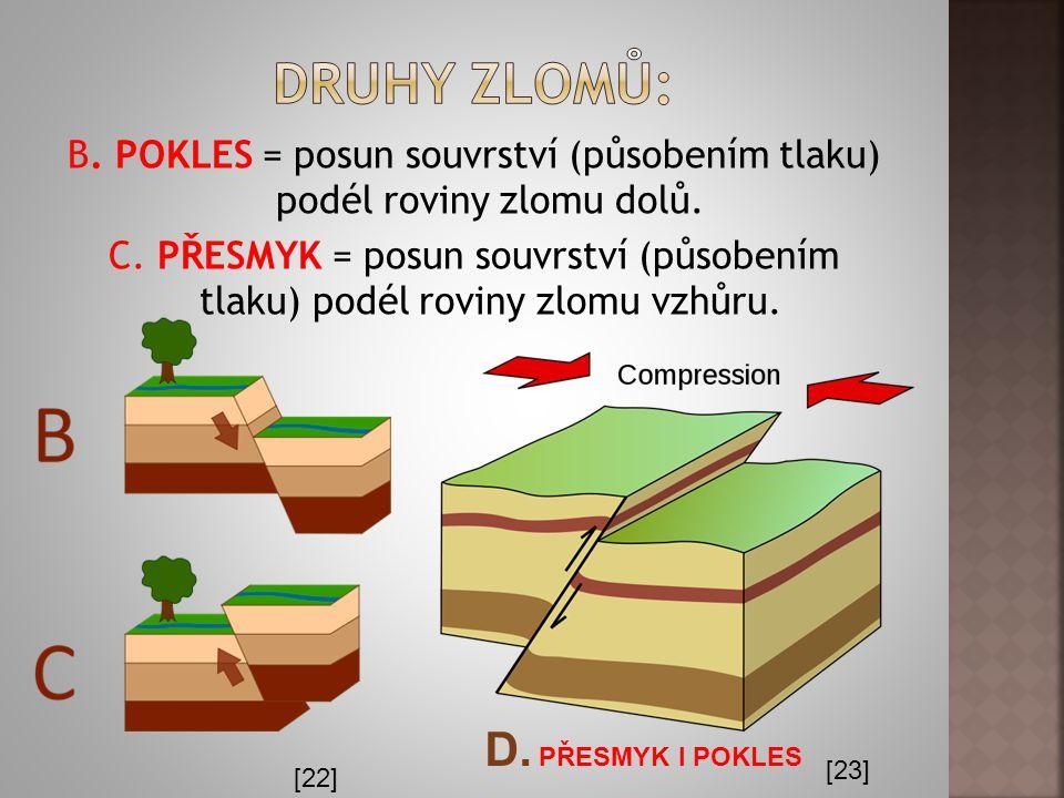 Druhy zlomů: D. PŘESMYK I POKLES