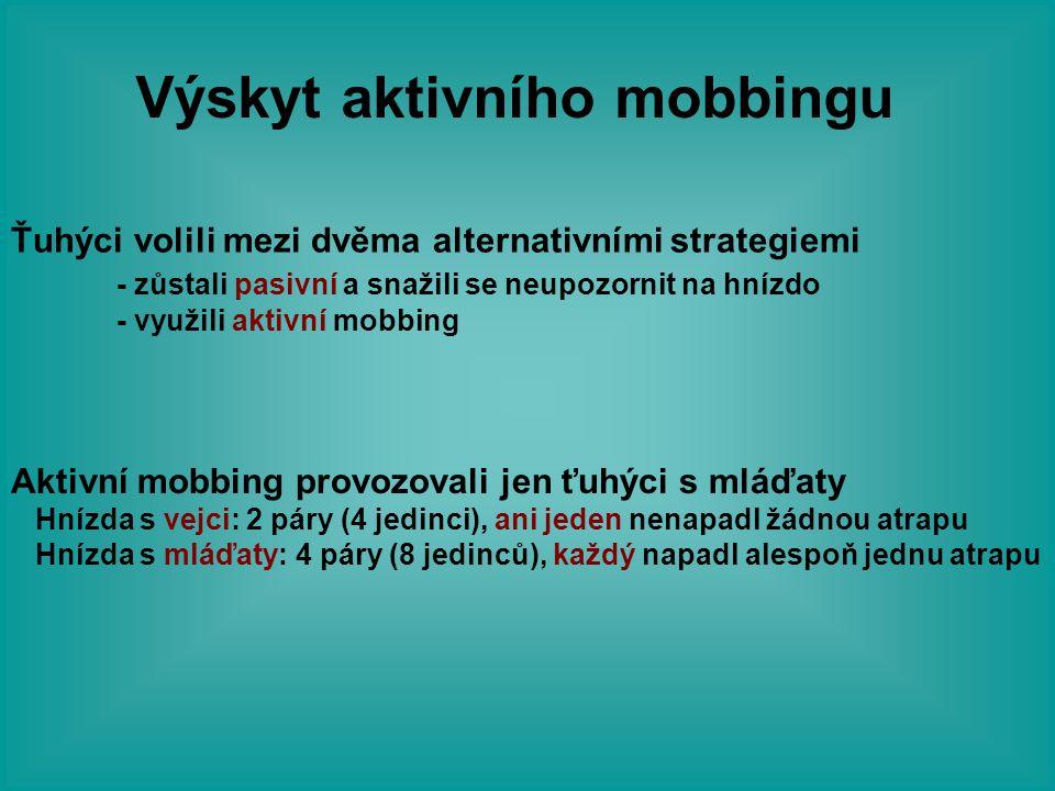 Výskyt aktivního mobbingu