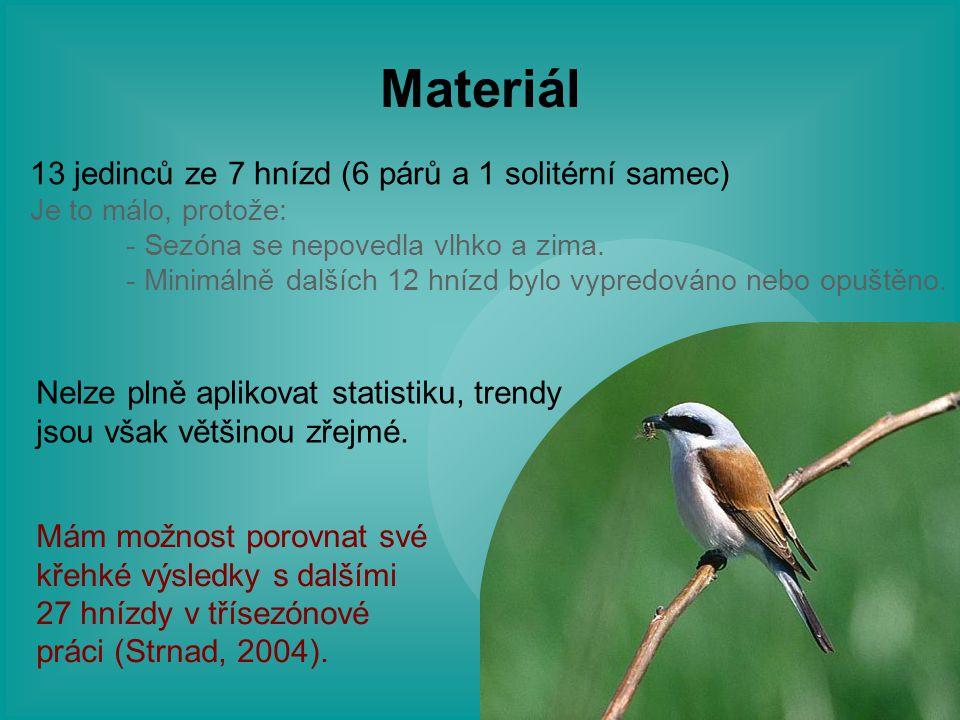 Materiál 13 jedinců ze 7 hnízd (6 párů a 1 solitérní samec)