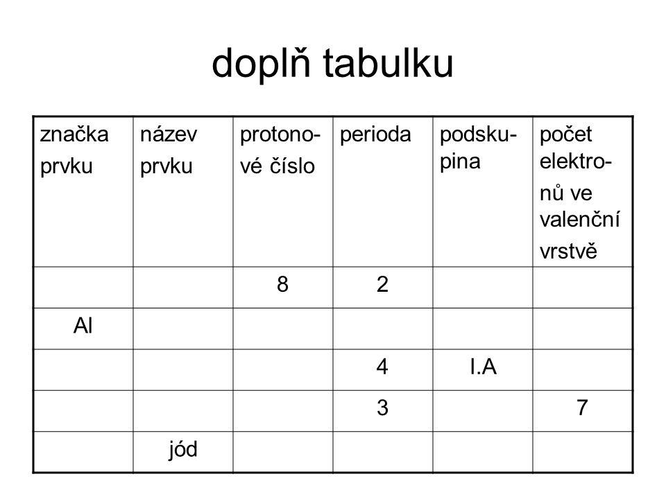 doplň tabulku značka prvku název protono- vé číslo perioda podsku-pina