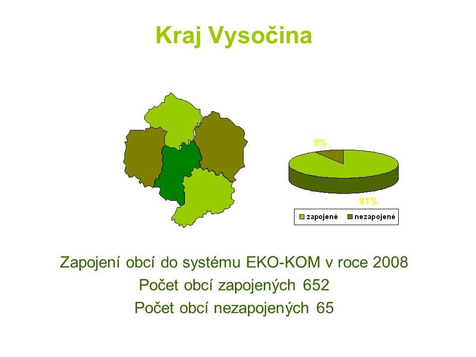 Kraj Vysočina Zapojení obcí do systému EKO-KOM v roce 2008