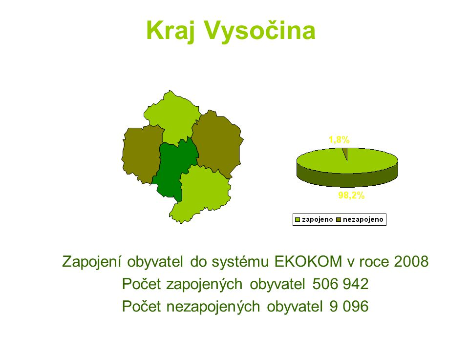 Kraj Vysočina Zapojení obyvatel do systému EKOKOM v roce 2008