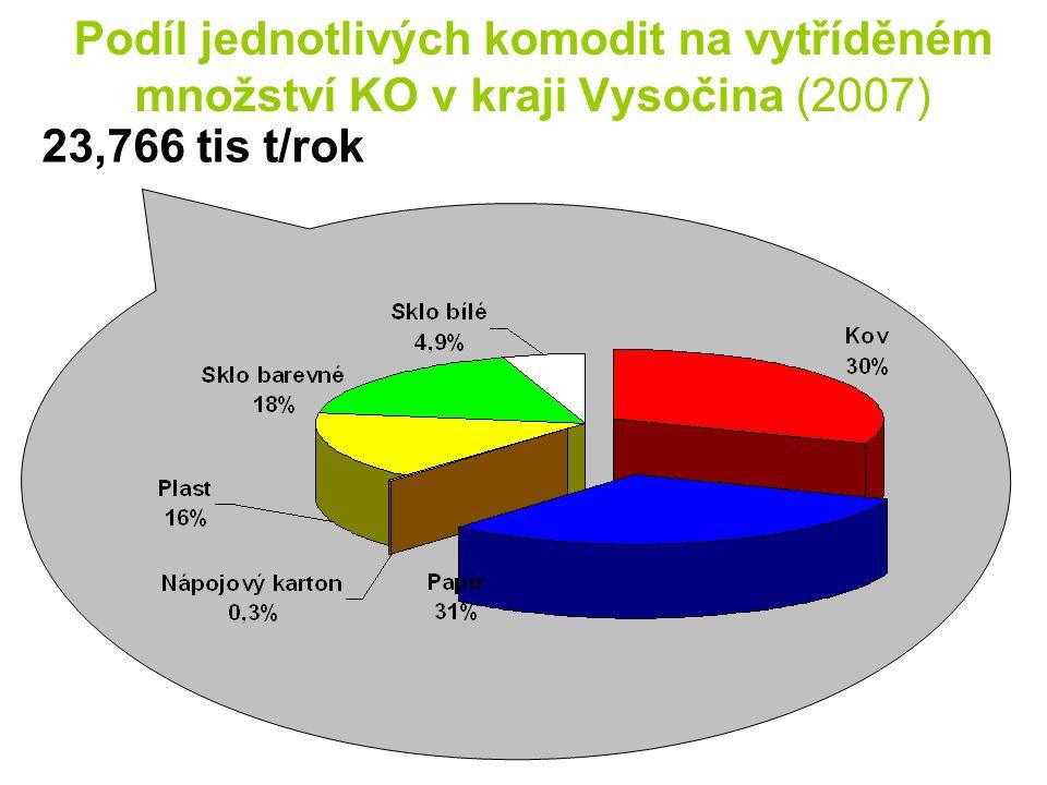 Podíl jednotlivých komodit na vytříděném množství KO v kraji Vysočina (2007)