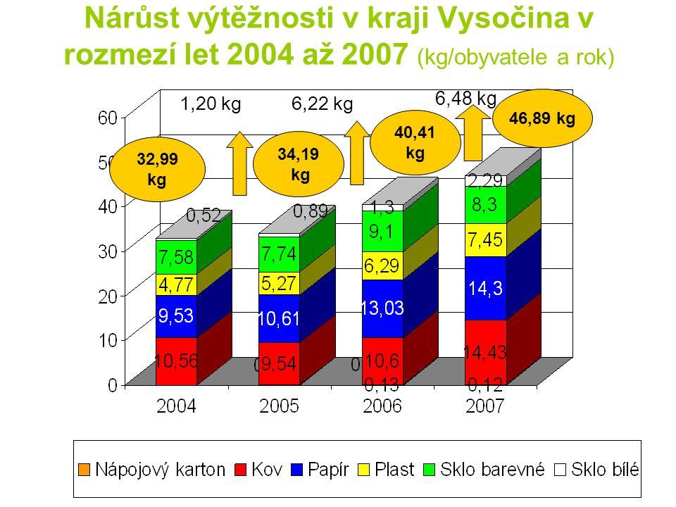 Nárůst výtěžnosti v kraji Vysočina v rozmezí let 2004 až 2007 (kg/obyvatele a rok)