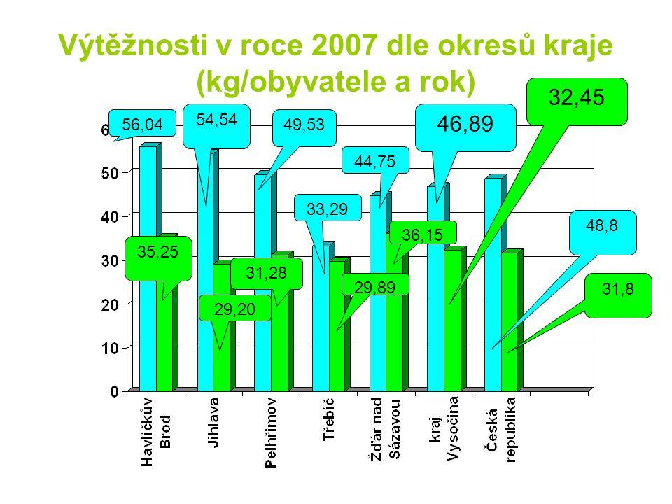 Výtěžnosti v roce 2007 dle okresů kraje (kg/obyvatele a rok)