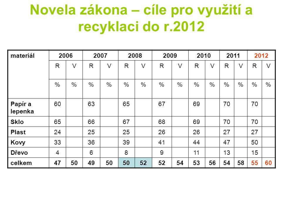 Novela zákona – cíle pro využití a recyklaci do r.2012