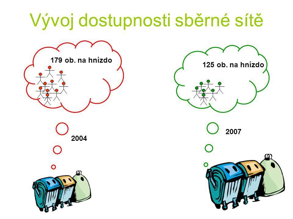 Vývoj dostupnosti sběrné sítě