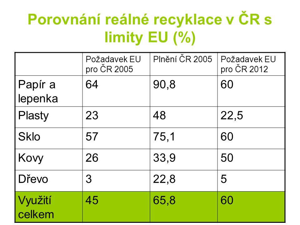 Porovnání reálné recyklace v ČR s limity EU (%)