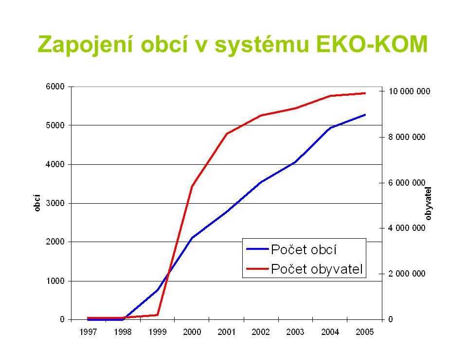 Zapojení obcí v systému EKO-KOM