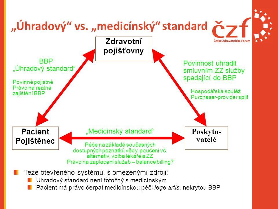 """""""Úhradový vs. """"medicínský standard"""