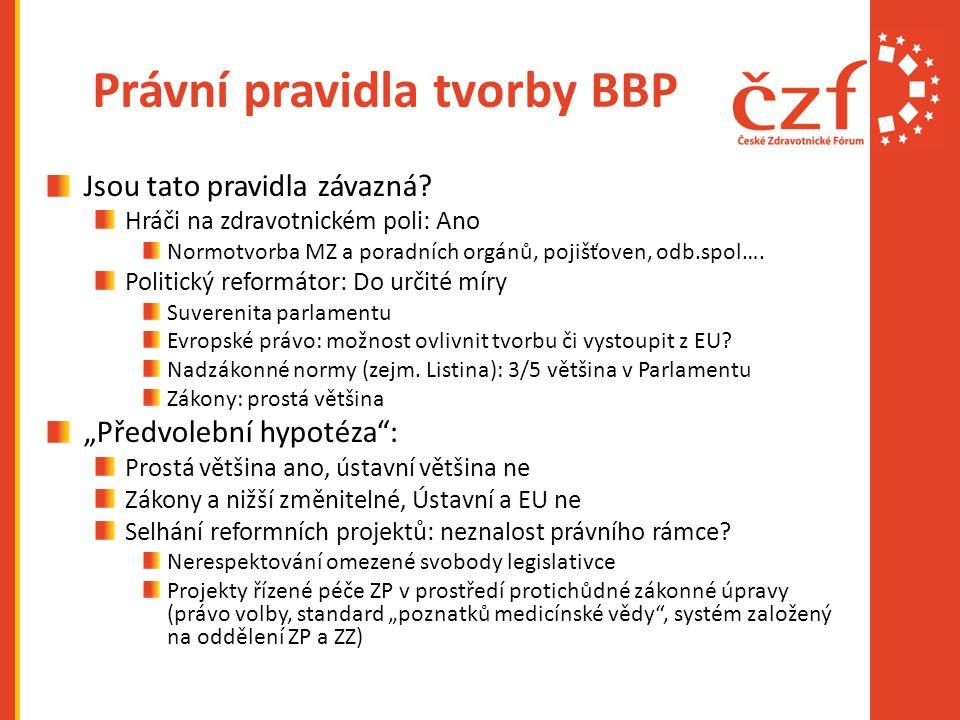 Právní pravidla tvorby BBP