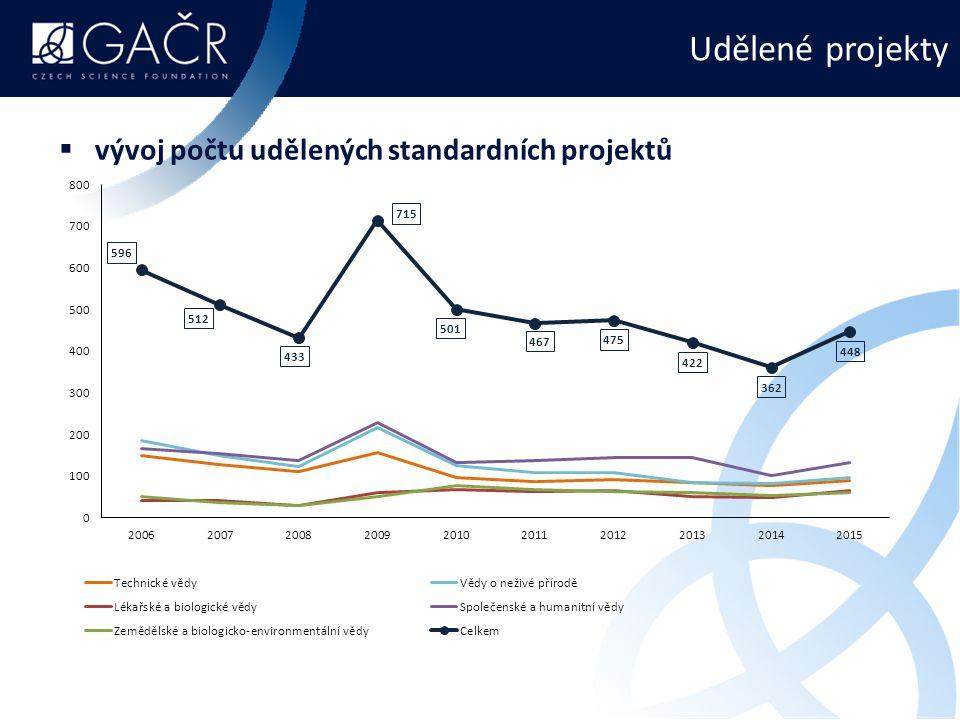 Udělené projekty vývoj počtu udělených standardních projektů