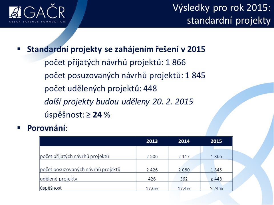 Výsledky pro rok 2015: standardní projekty