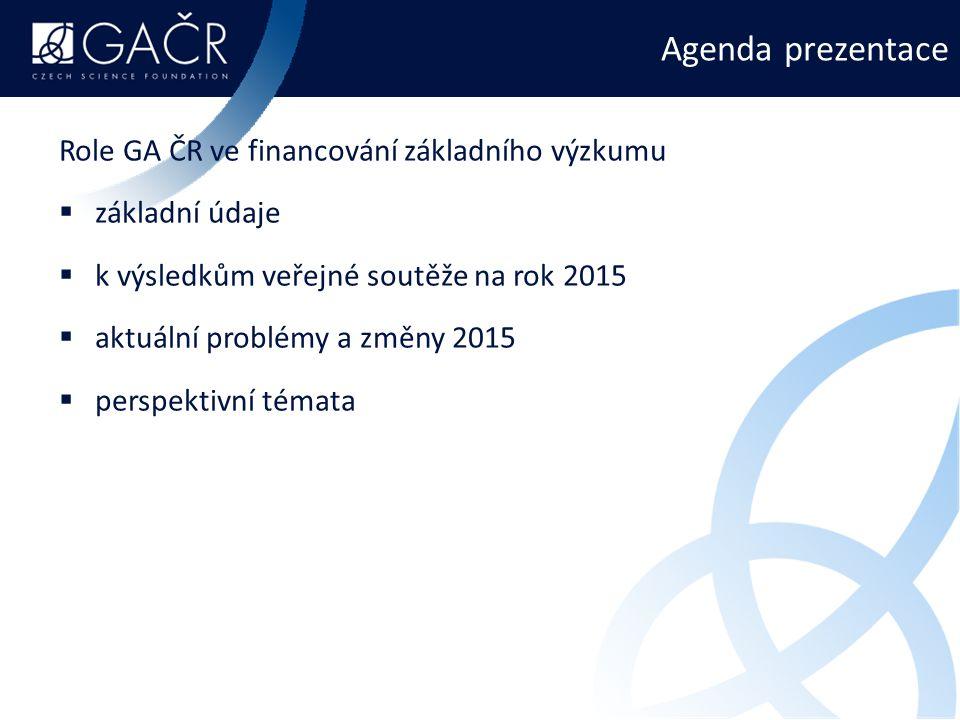 Agenda prezentace Role GA ČR ve financování základního výzkumu