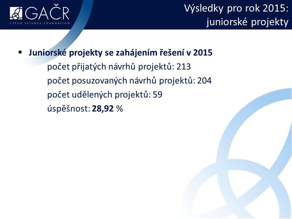 Výsledky pro rok 2015: juniorské projekty