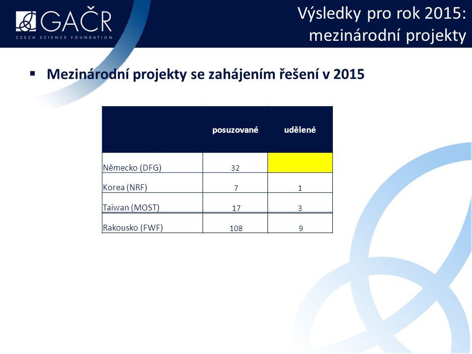 Výsledky pro rok 2015: mezinárodní projekty