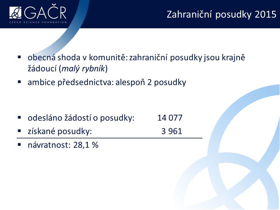 Zahraniční posudky 2015 obecná shoda v komunitě: zahraniční posudky jsou krajně žádoucí (malý rybník)