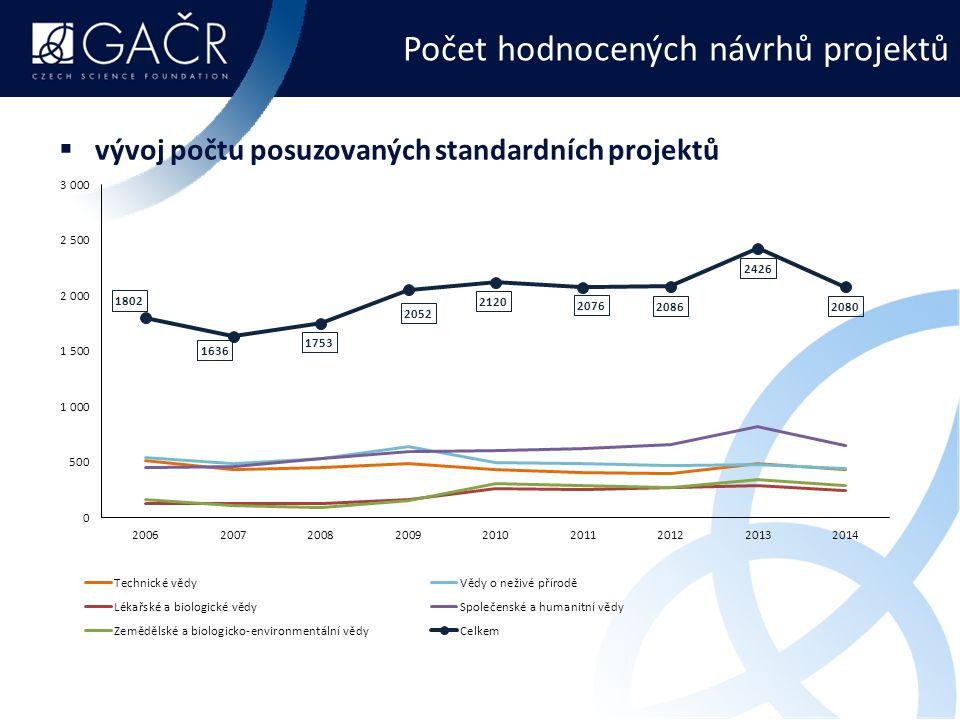 Počet hodnocených návrhů projektů