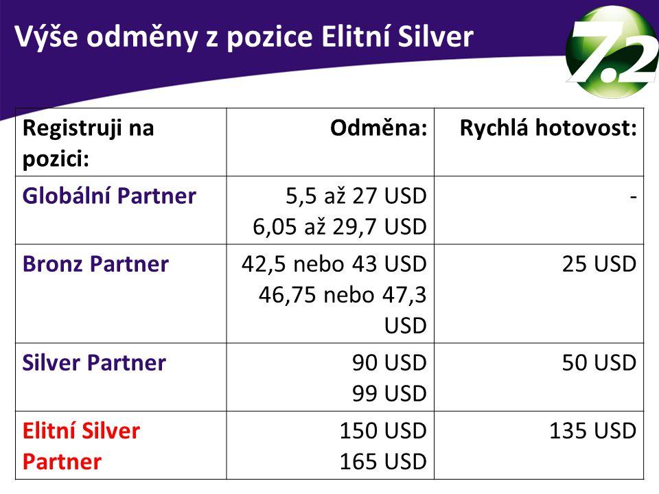 Výše odměny z pozice Elitní Silver
