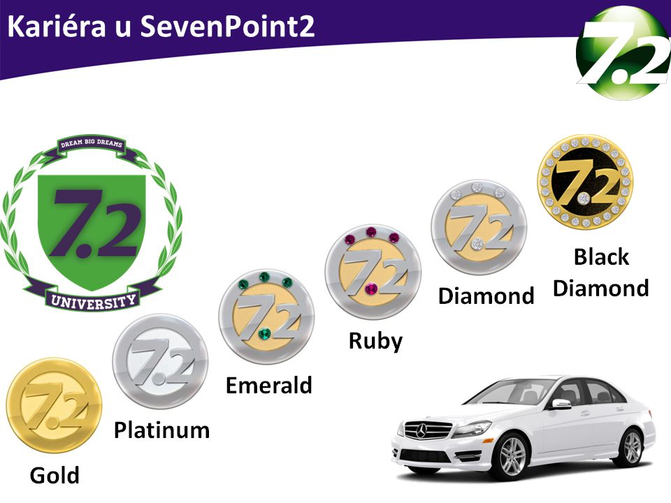 Kariéra u SevenPoint2 Kariéra u SevenPoint2