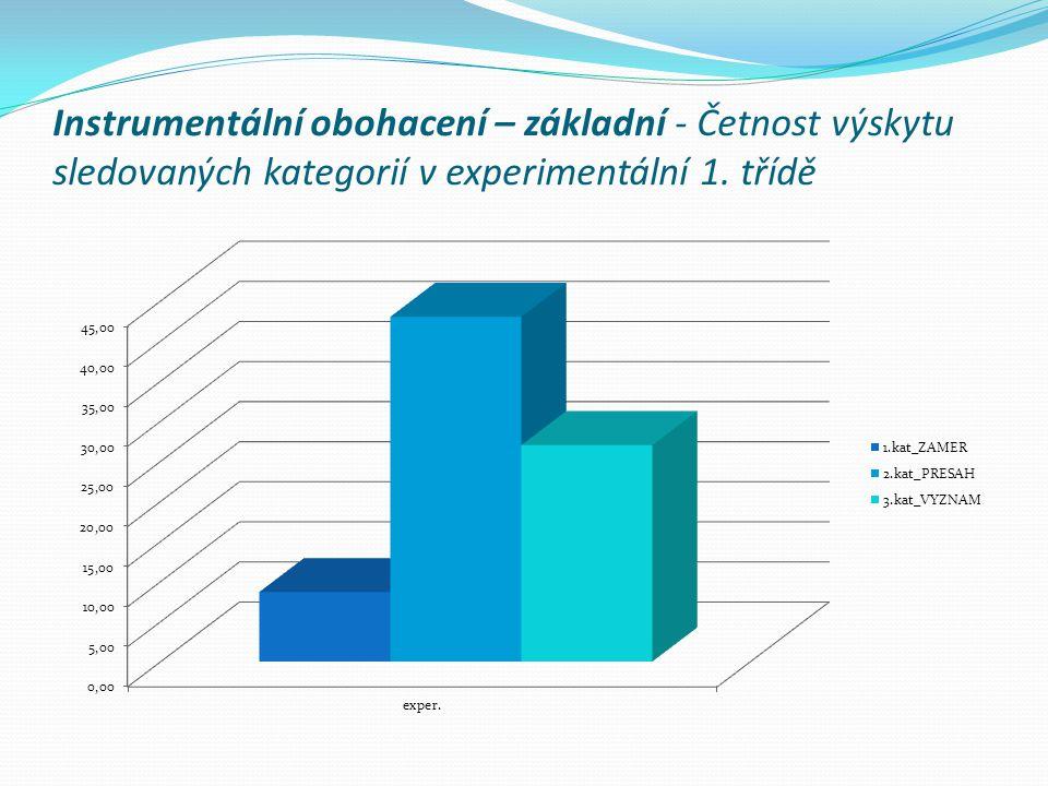 Instrumentální obohacení – základní - Četnost výskytu sledovaných kategorií v experimentální 1.