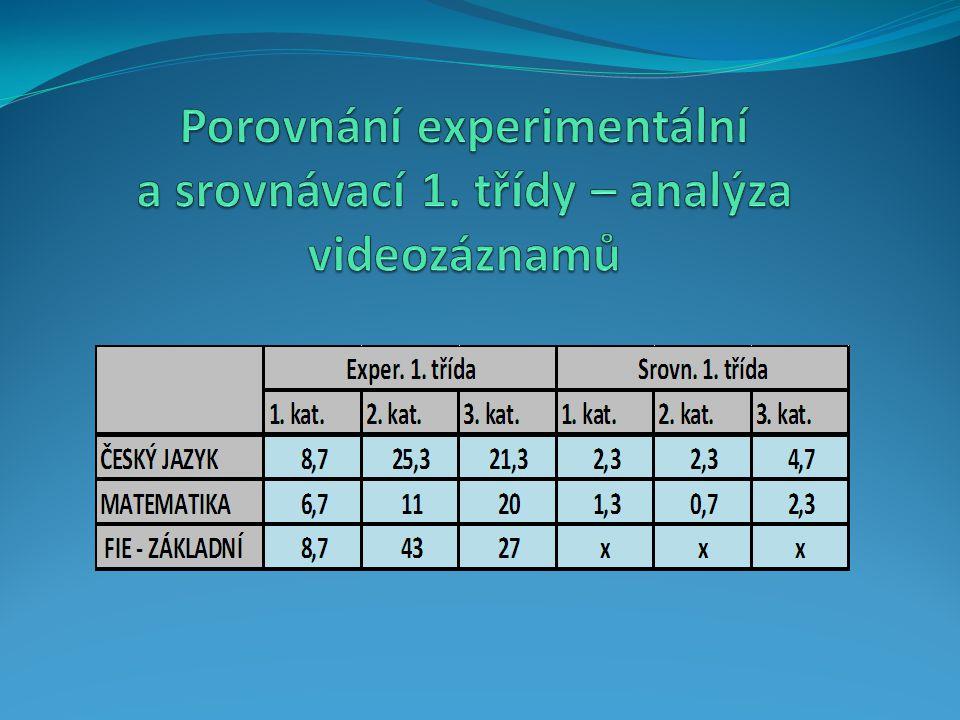 Porovnání experimentální a srovnávací 1. třídy – analýza videozáznamů