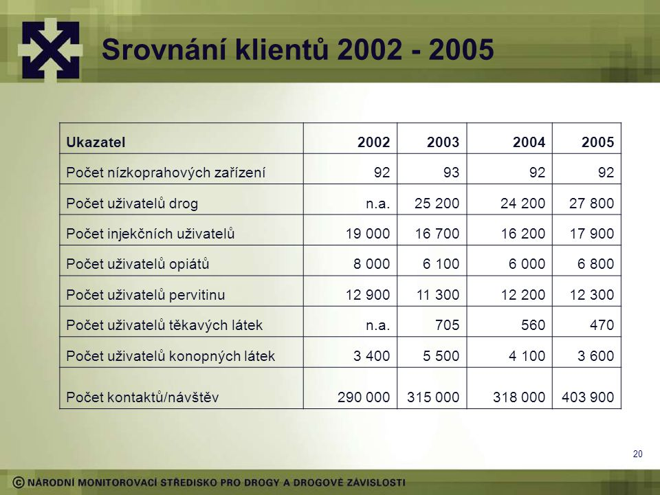 Srovnání klientů 2002 - 2005 Ukazatel 2002 2003 2004 2005