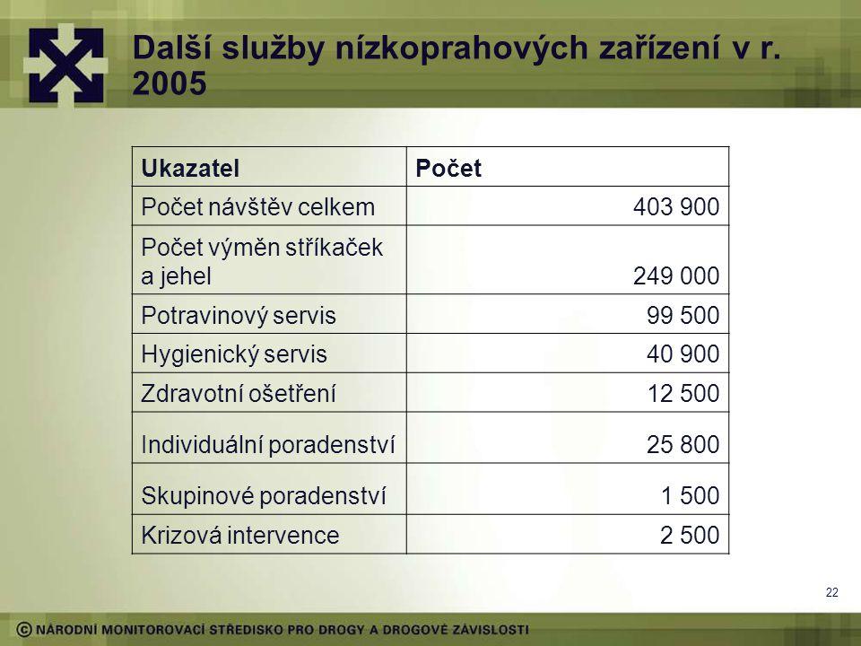 Další služby nízkoprahových zařízení v r. 2005