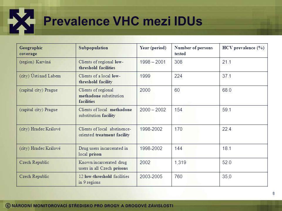 Prevalence VHC mezi IDUs