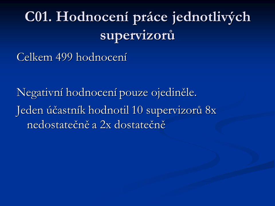 C01. Hodnocení práce jednotlivých supervizorů
