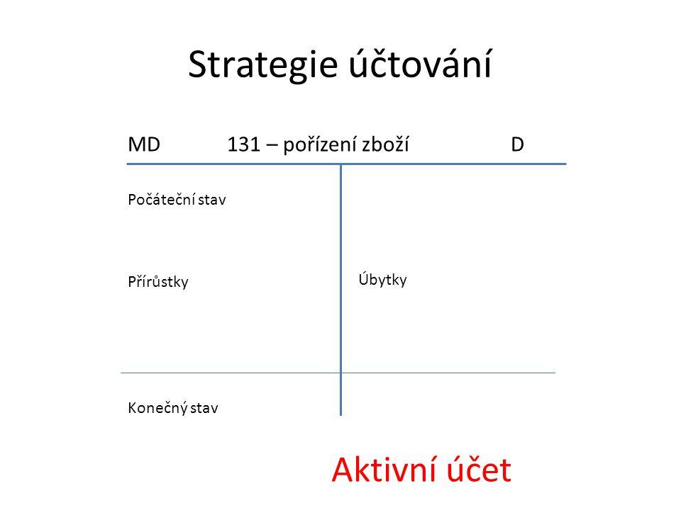 Strategie účtování Aktivní účet MD 131 – pořízení zboží D