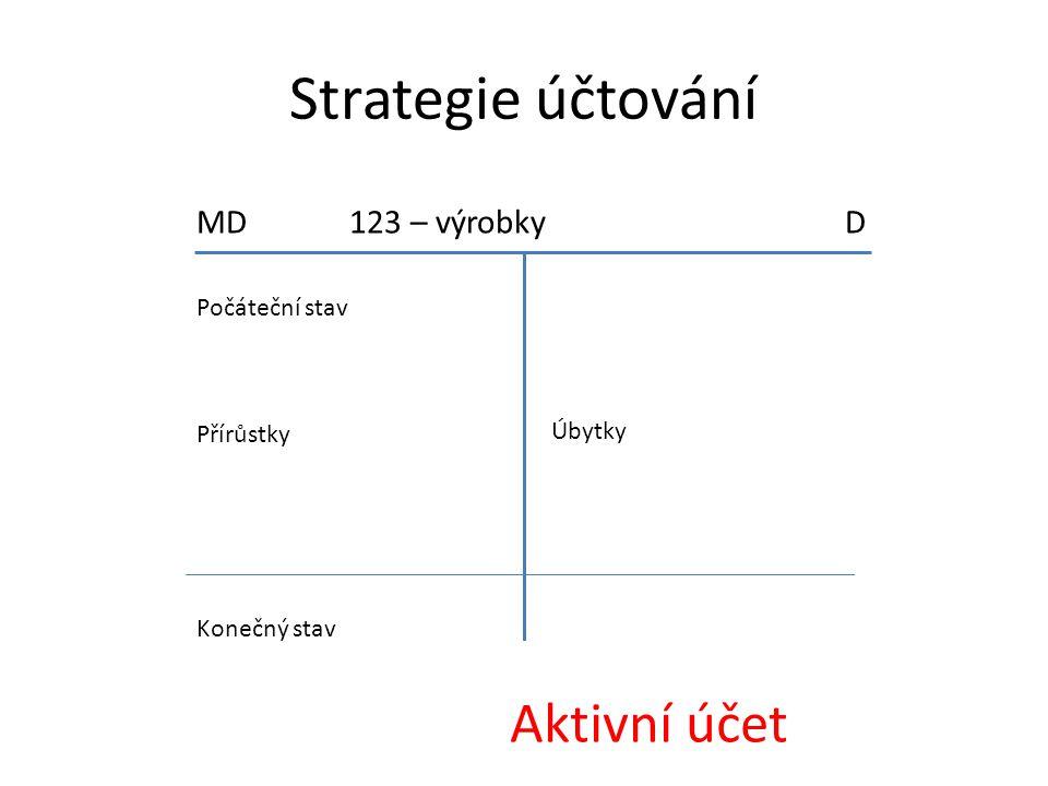 Strategie účtování Aktivní účet MD 123 – výrobky D Počáteční stav
