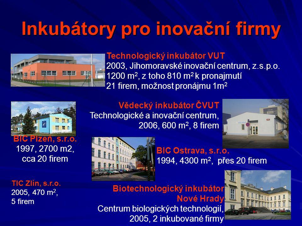 Inkubátory pro inovační firmy