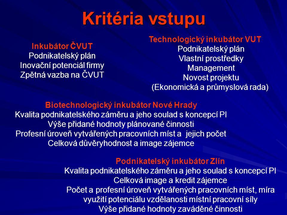 Biotechnologický inkubátor Nové Hrady Podnikatelský inkubátor Zlín