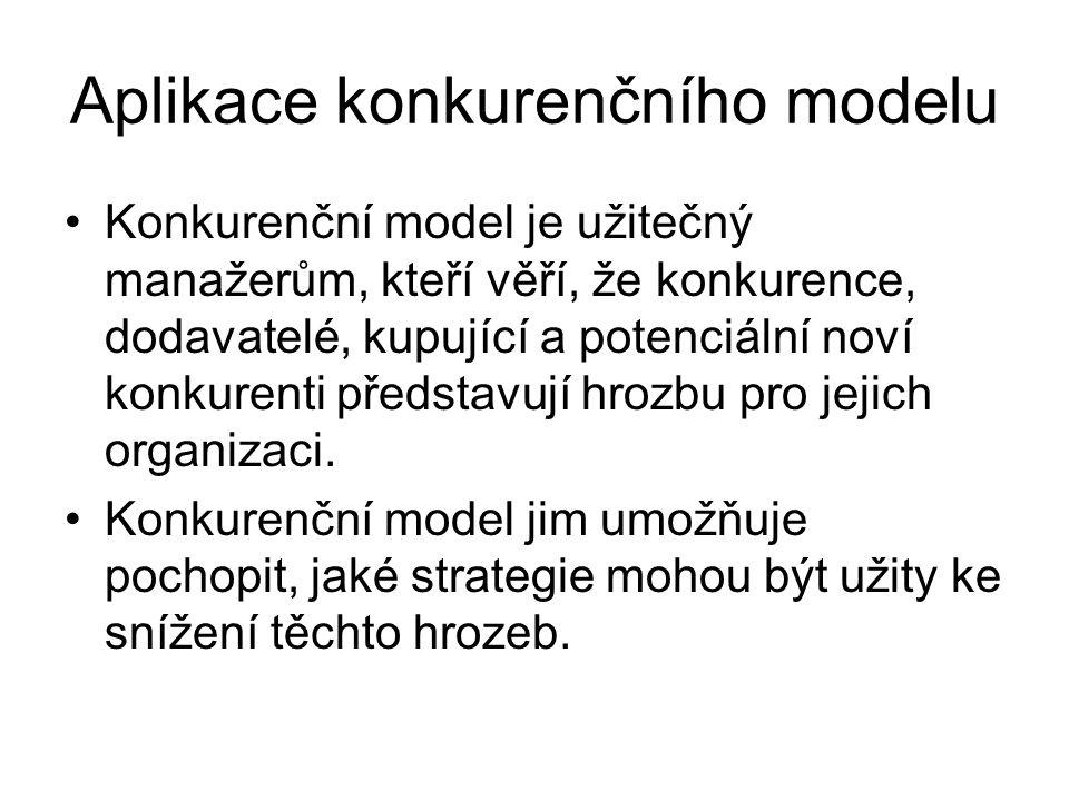 Aplikace konkurenčního modelu