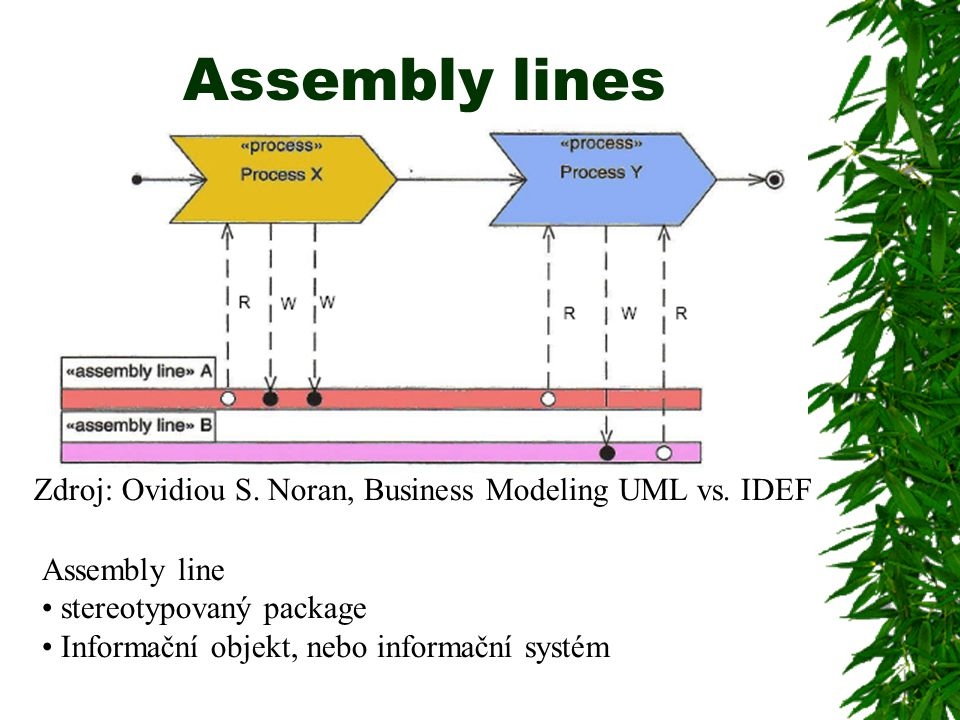Assembly lines Zdroj: Ovidiou S. Noran, Business Modeling UML vs. IDEF