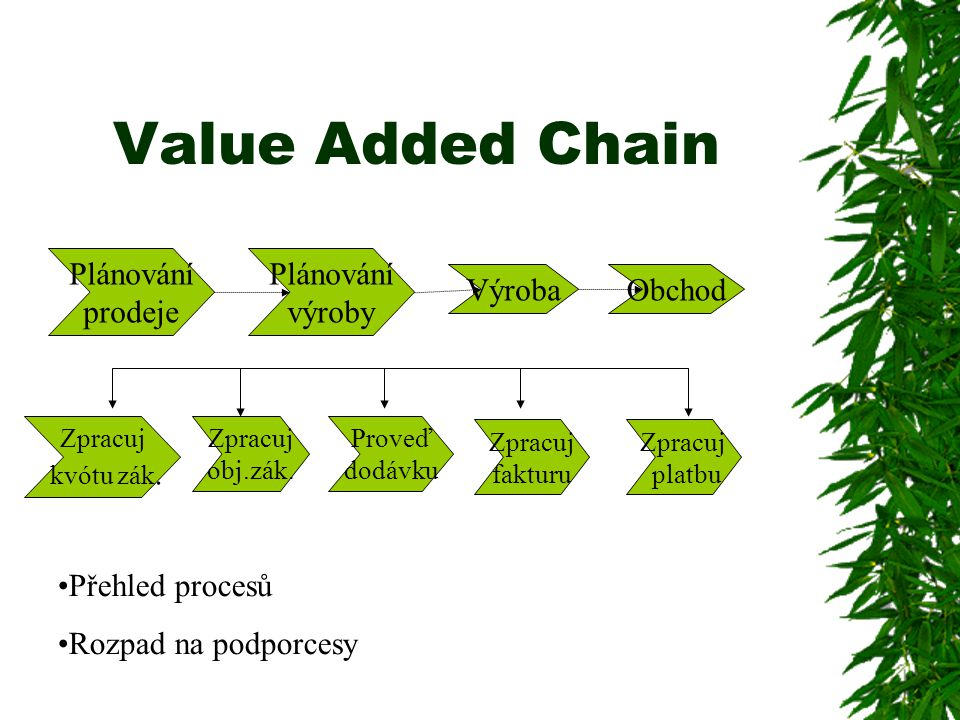 Value Added Chain Plánování prodeje Plánování výroby Výroba Obchod
