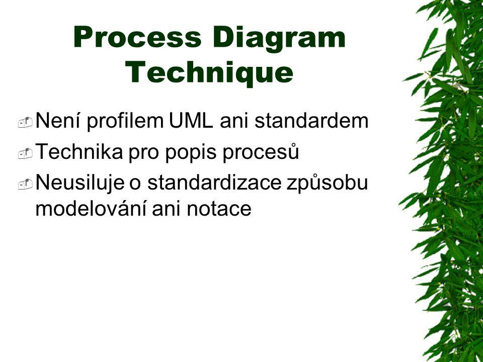 Process Diagram Technique