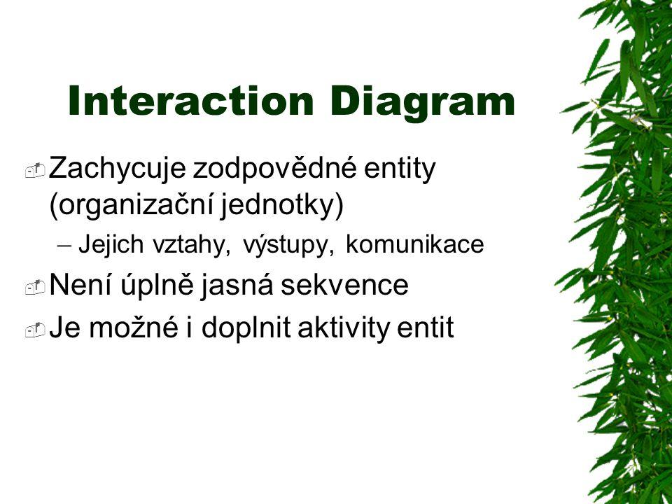 Interaction Diagram Zachycuje zodpovědné entity (organizační jednotky)