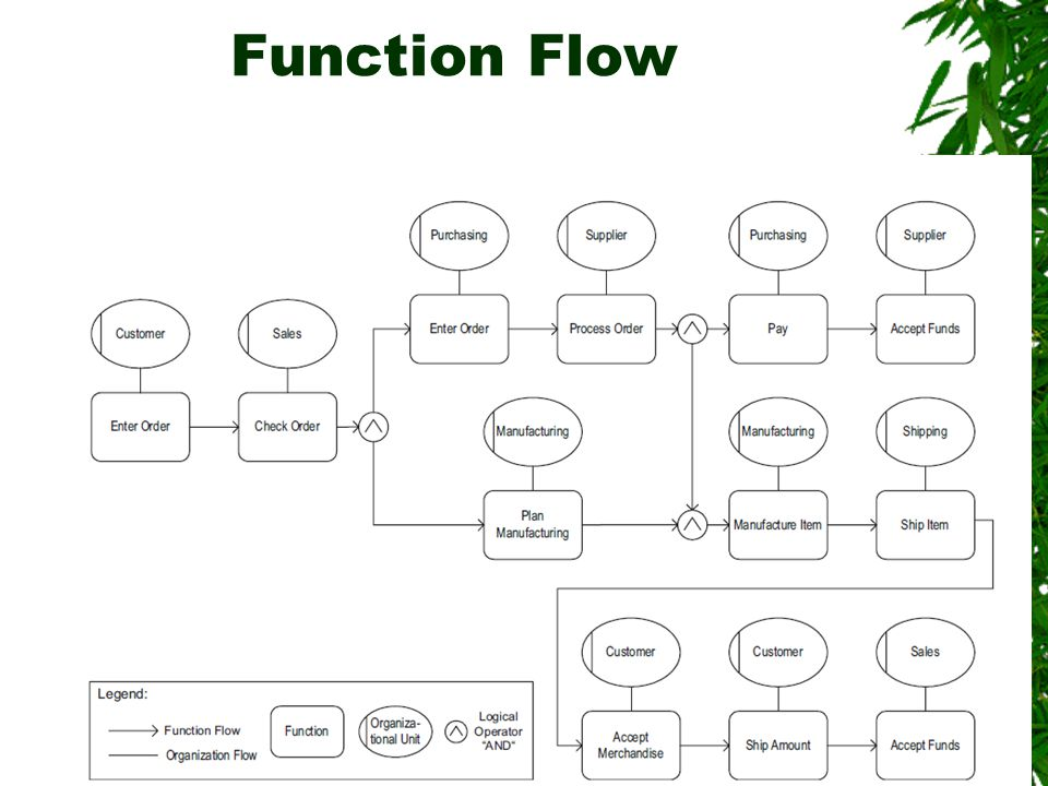 Function Flow