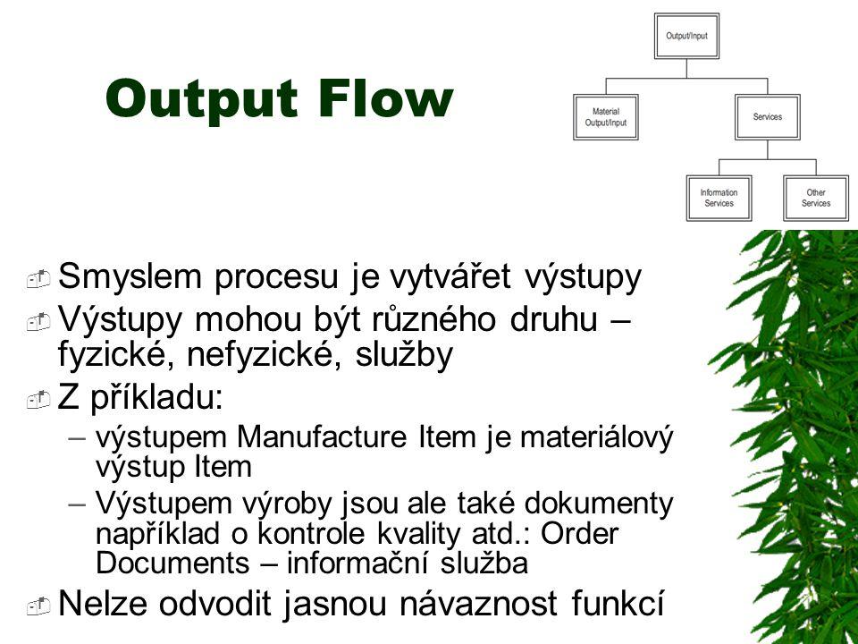 Output Flow Smyslem procesu je vytvářet výstupy