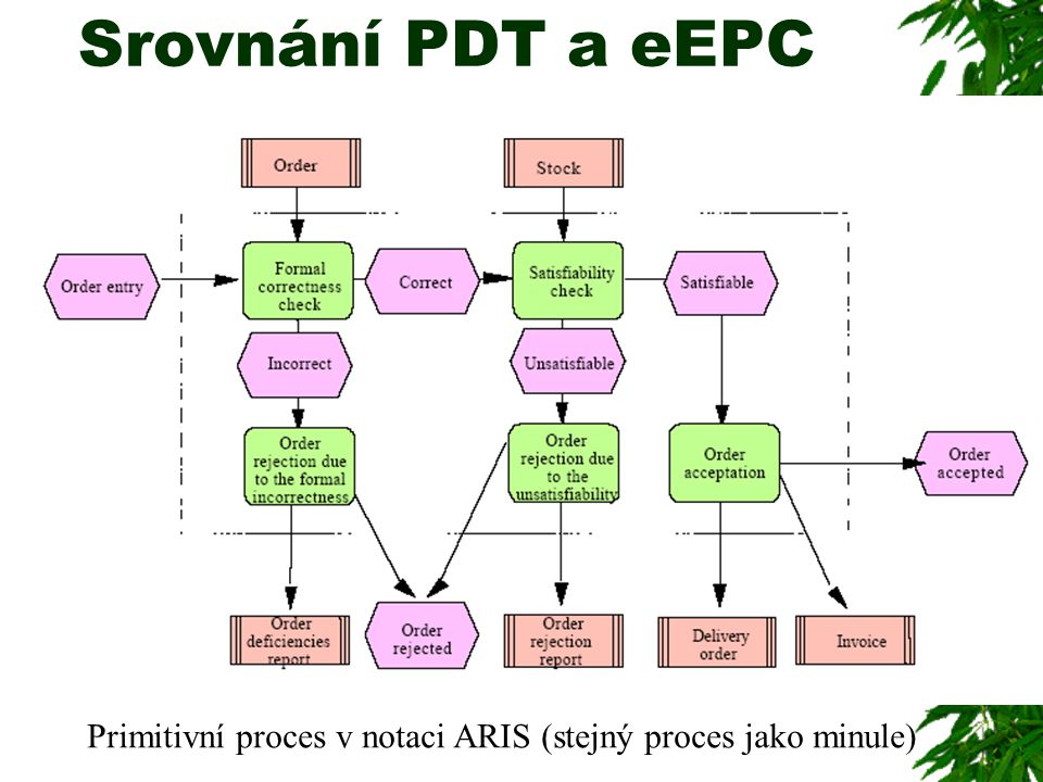 Srovnání PDT a eEPC Primitivní proces v notaci ARIS (stejný proces jako minule)