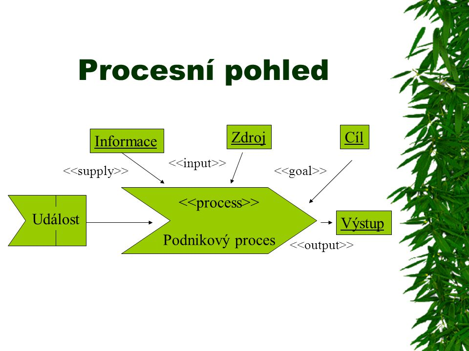<<process>>