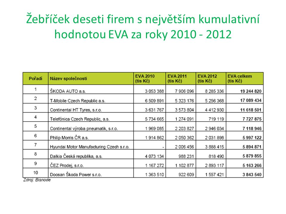 Žebříček deseti firem s největším kumulativní hodnotou EVA za roky 2010 - 2012