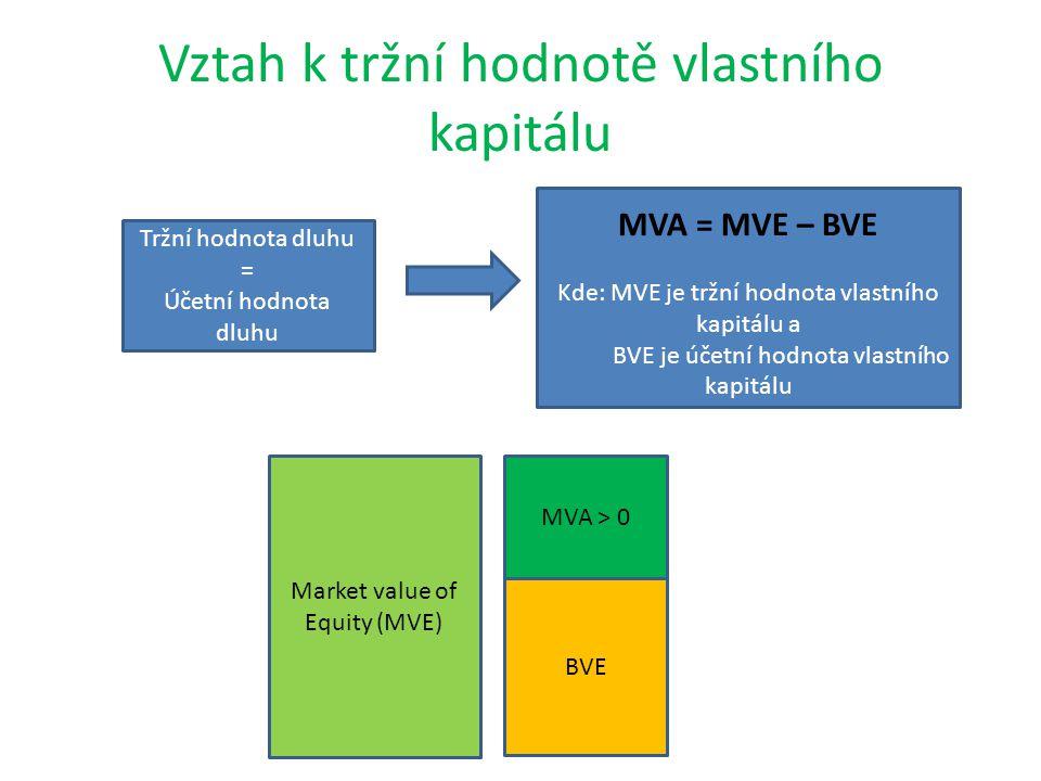 Vztah k tržní hodnotě vlastního kapitálu