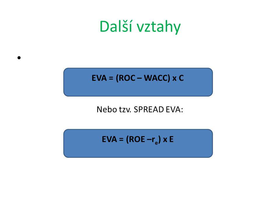 Další vztahy EVA = (ROC – WACC) x C Nebo tzv. SPREAD EVA:
