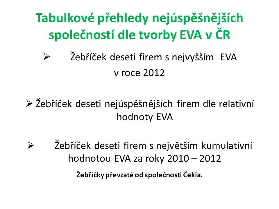 Tabulkové přehledy nejúspěšnějších společností dle tvorby EVA v ČR