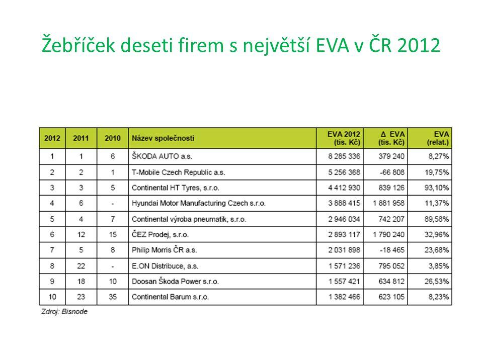 Žebříček deseti firem s největší EVA v ČR 2012