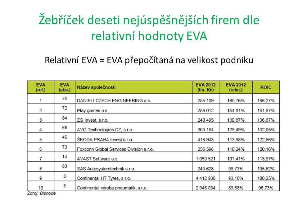 Žebříček deseti nejúspěšnějších firem dle relativní hodnoty EVA